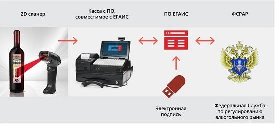 Схема работы ЕГАИС в рознице (с сайтаegais2016.ru)