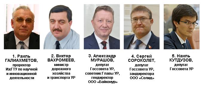 Антирейтинг политического влияния в Удмуртии в январе — феврале 2017 года. Источник: Ижевский ЭПИцентр