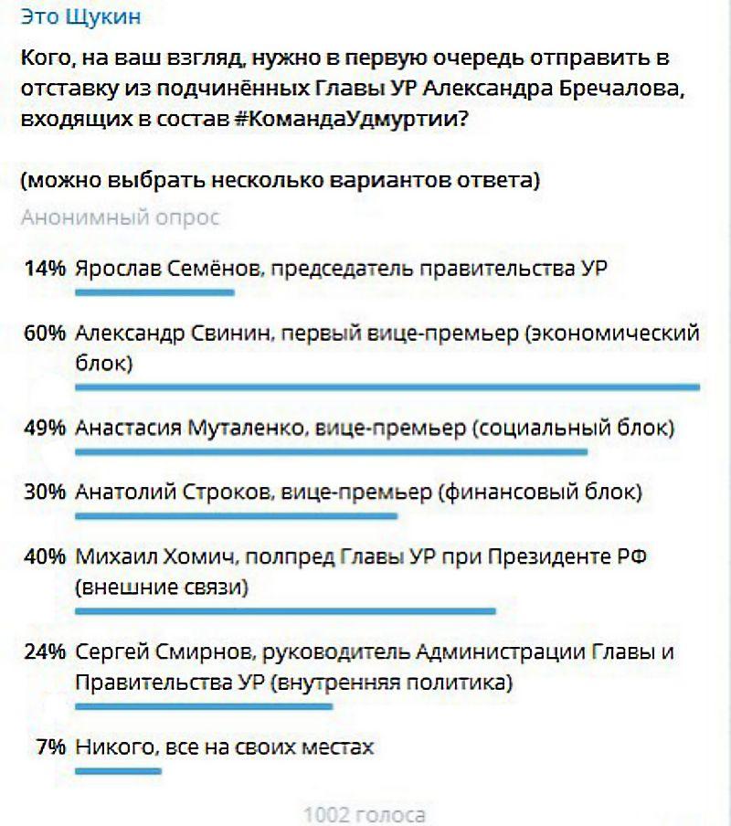 Итоги телеграм-опроса (27-28.02.2020 г.). Источник: Телеграм-канал «Это Щукин»