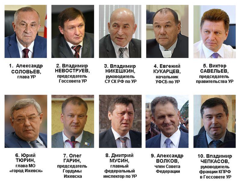 """Рейтинг политического влияния в Удмуртии в марте 2017 года. Фото: """"ДЕНЬ.org"""""""