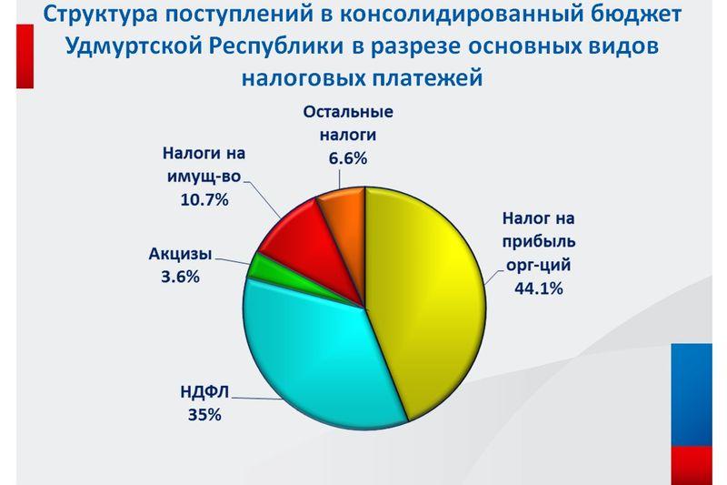 Таблица: УФНС по УР