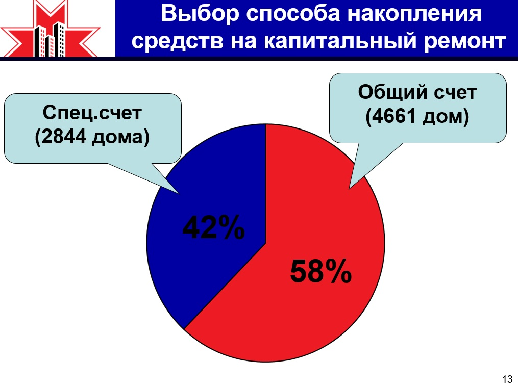 Фото: диаграмма с презентации на сайте kapremont18.ru