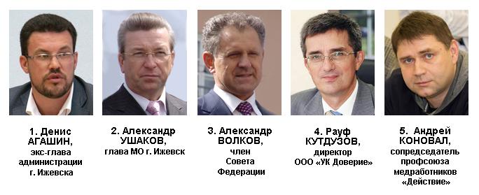 Антирейтинг политического влияния в Удмуртии в августе — сентябре 2015 года. Источник: Ижевский ЭПИцентр