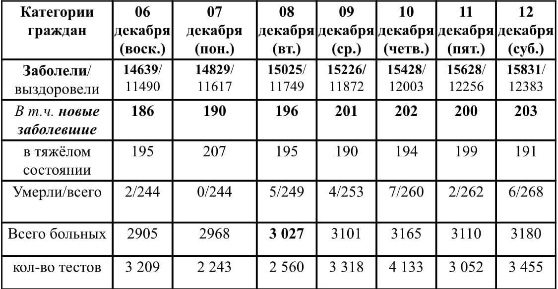 Ситуация с ростом и лечением коронавирусной инфекции в Удмуртии в период с 6 по 12 декабря 2020 г.