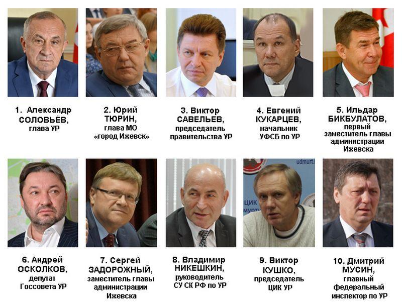 Рейтинг политического влияния в Удмуртии в ноябре 2016 года. Источник: Ижевский ЭПИцентр