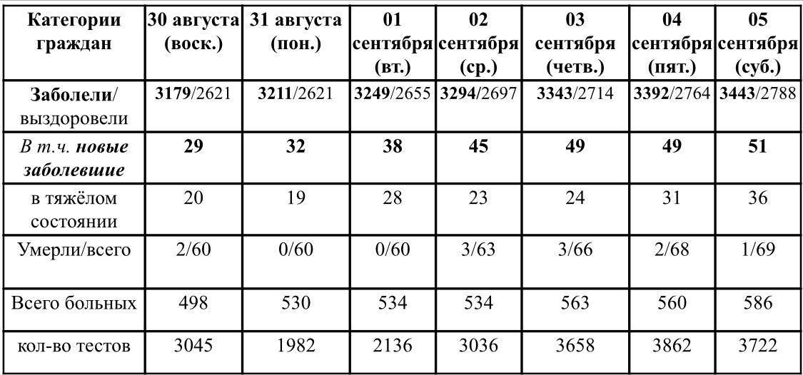 Ситуация с ростом и профилактикой коронавирусной инфекции в Удмуртии в период с 30 августа по 05 сентября 2020 г.