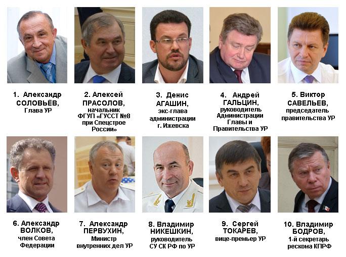 Рейтинг политического влияния в Удмуртии в июне 2015 года. Источник: Ижевский ЭПИцентр