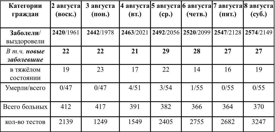 Ситуация с ростом и профилактикой коронавирусной инфекции в Удмуртии в период с 2 по 8 августа 2020 г. По данным Главы УР Бречалова А.В.