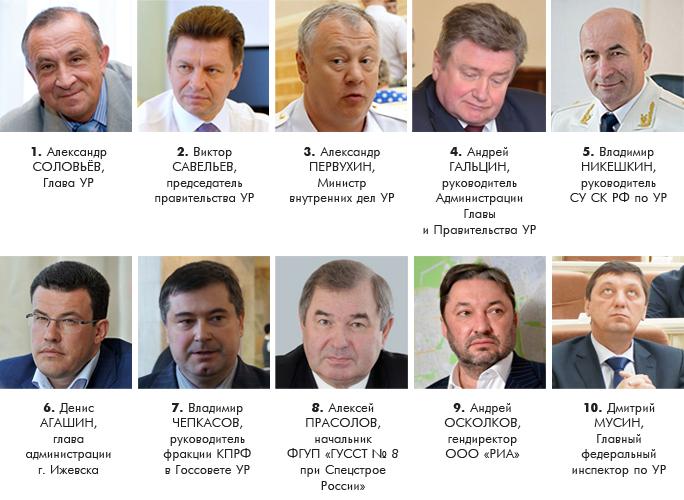 Рейтинг политического влияния в Удмуртии в январе-феврале 2015 года