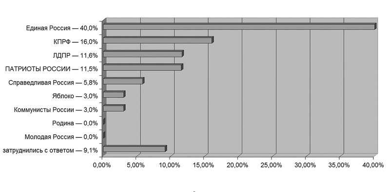 Если бы выборы в Городскую думу Ижевска состоялись завтра, за какую из партий Вы бы проголосовали?  Опрос проведён Общественной организацией «Ижевский ЭПИцентр» по собственной инициативе. Время проведения опроса — с 30 августа по 4 сентября 2015 года, число опрошенных — 600 респондентов, метод сбора информации — телефонный опрос взрослого населения (18+), регион проведения опроса — город Ижевск, статистическая погрешность — 3%.