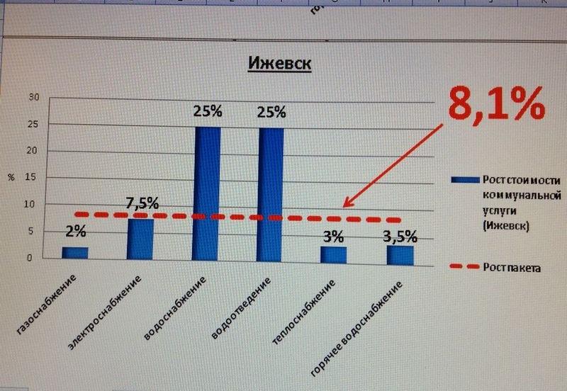 Цифры с диаграммы, продемонстрированной депутатам гордумы Ижевска на совещании на деле разошлись с цифрами из розданных документов.