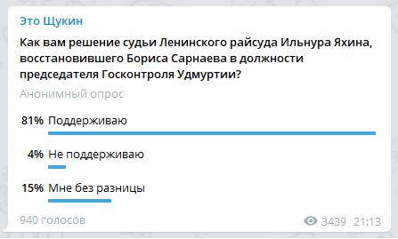 Опрос в телеграм-канале «Это Щукин». Дата проведения 26.02.2021 г.