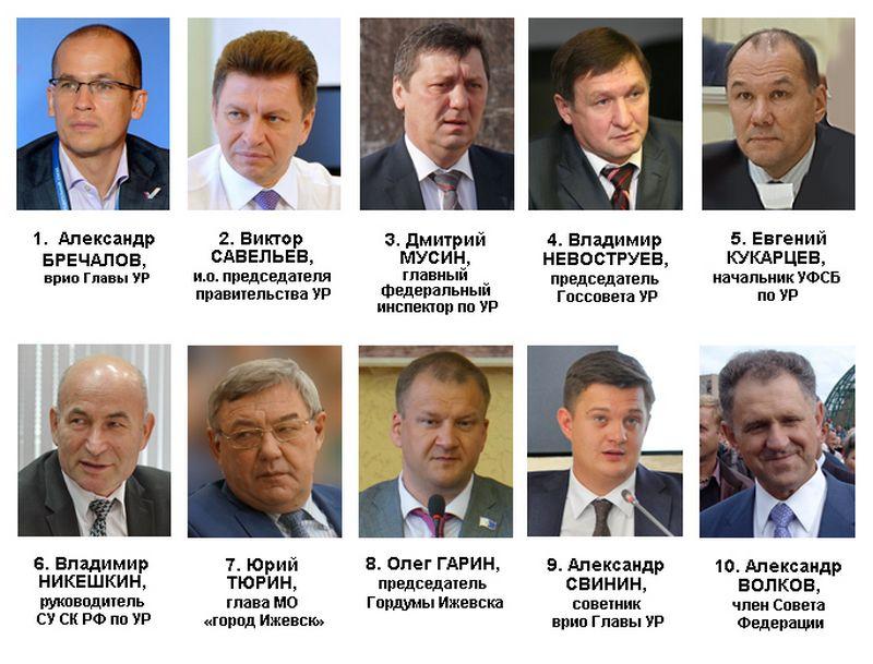 Рейтинг политического влияния в Удмуртии в апреле 2017 года. Источник: Ижевский ЭПИцентр