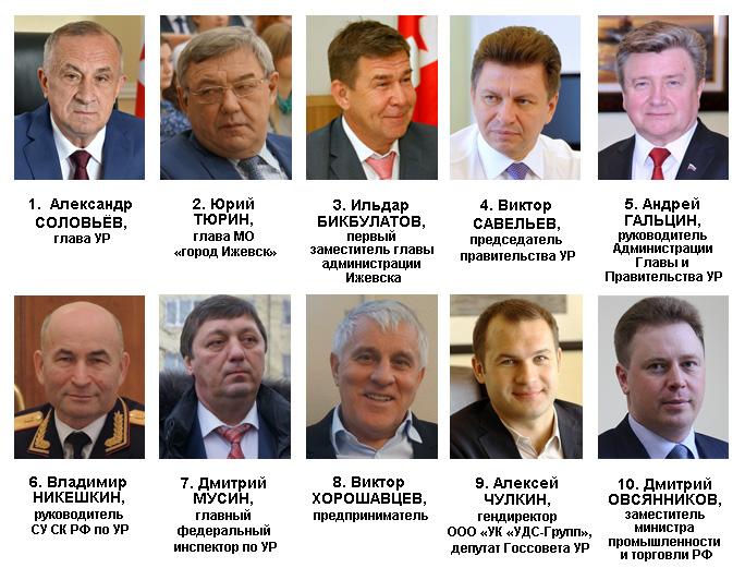 Рейтинг политического влияния в Удмуртии в феврале 2016 года. Источник: Ижевский ЭПИцентр