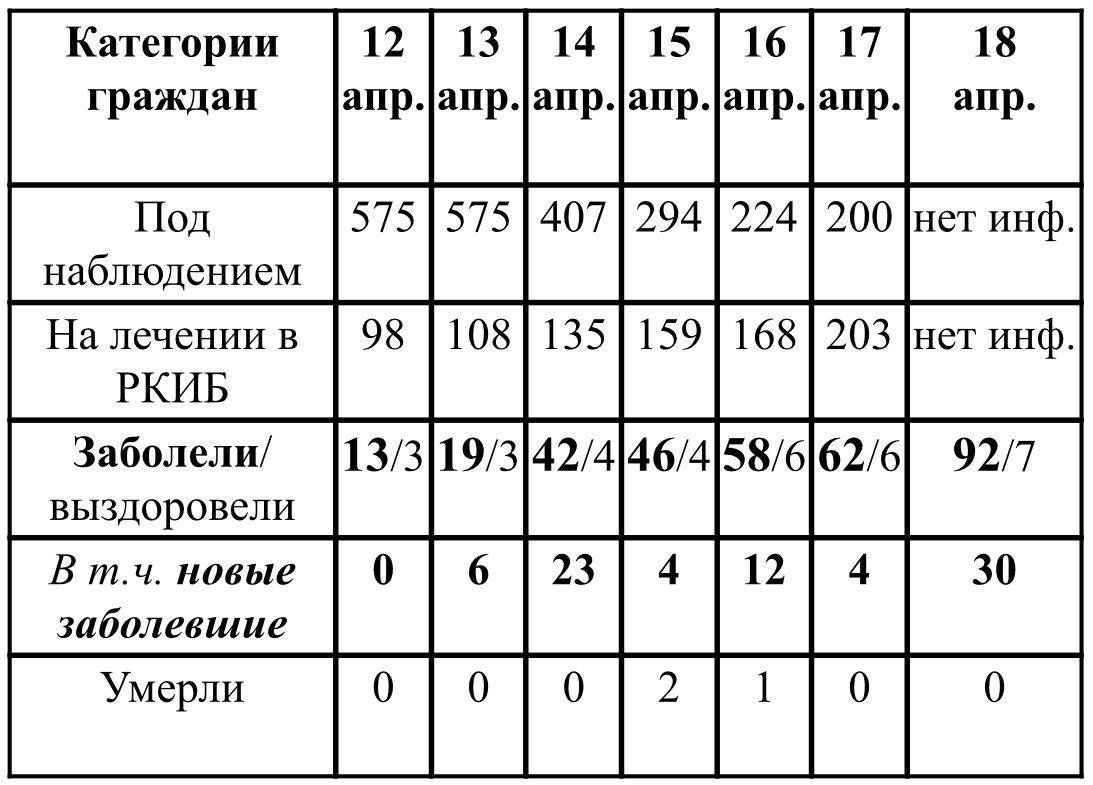 Ситуация с ростом и профилактикой коронавирусной инфекции в Удмуртии в период с 12 по 18 апреля 2020 г. По данным пресс-службы Главы и Правительства УР