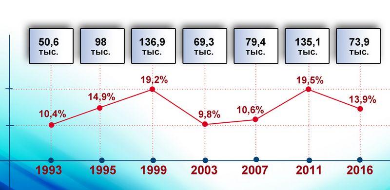 Результаты голосования на выборах в Госдуму, полученные КПРФ на территории Удмуртии в период 1993–2016 гг. Источник: Ижевский ЭПИцентр