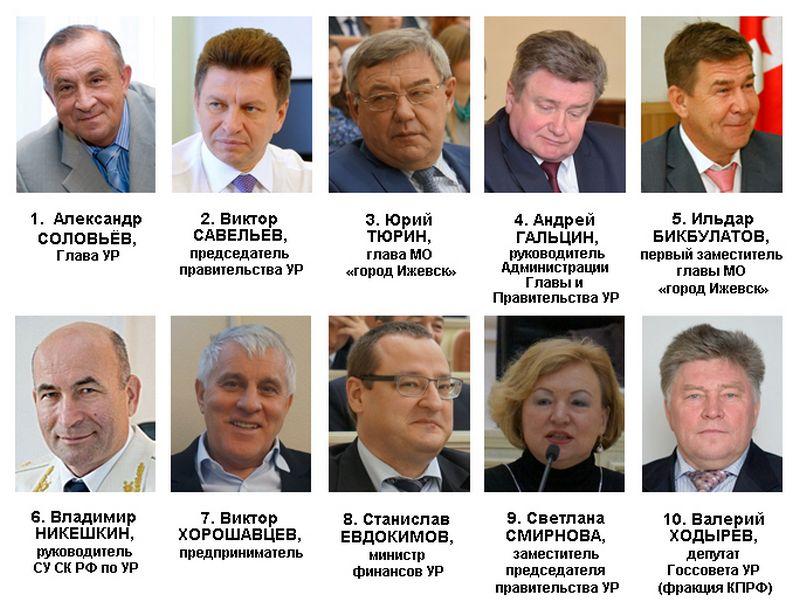 Рейтинг политического влияния в Удмуртии в ноябре 2015 года. Источник: Ижевский ЭПИцентр
