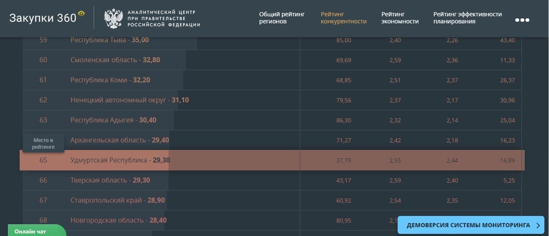 65-е место по конкурентности закупок — это совсем плохо. Фото: скриншот с сайта ratings2015.zakupki360.ru