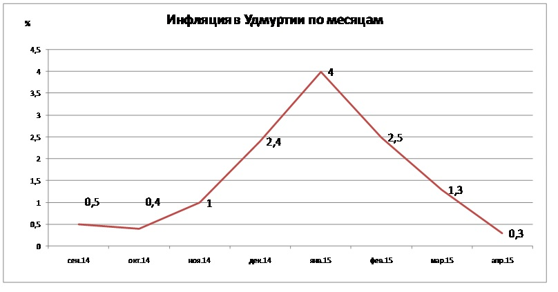 По данным Удмуртстата.