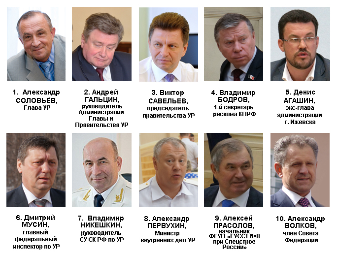 Рейтинг политического влияния в Удмуртии в июле 2015 года. Источник: ИжевскийЭПИцентр