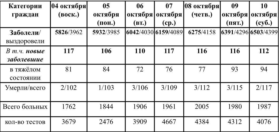 Ситуация с ростом и профилактикой коронавирусной инфекции в Удмуртии в период с 4 по 10 октября 2020 г.