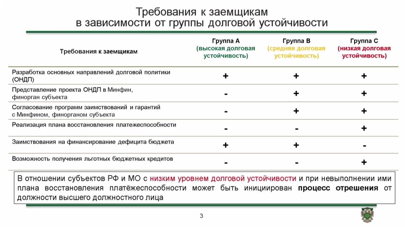 Вот на этом слайде Сергей Сторчак предупредил о возможном отрешении. Фото: стоп-кадр из видеоотчета Московского финансового форума — 2016.