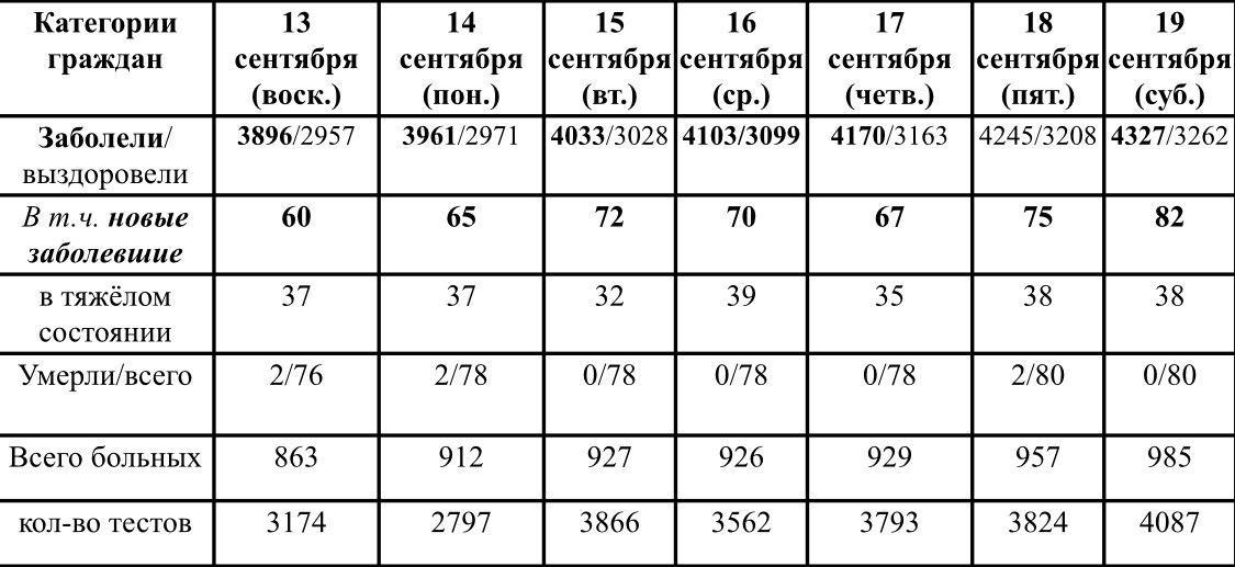 Ситуация с ростом и профилактикой коронавирусной инфекции в Удмуртии в период с 13 по 19 сентября 2020 г.