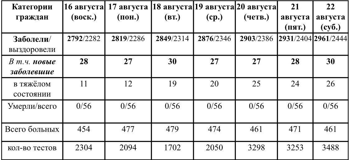 Ситуация с ростом и профилактикой коронавирусной инфекции в Удмуртии в период с 16 по 22 августа 2020 г.