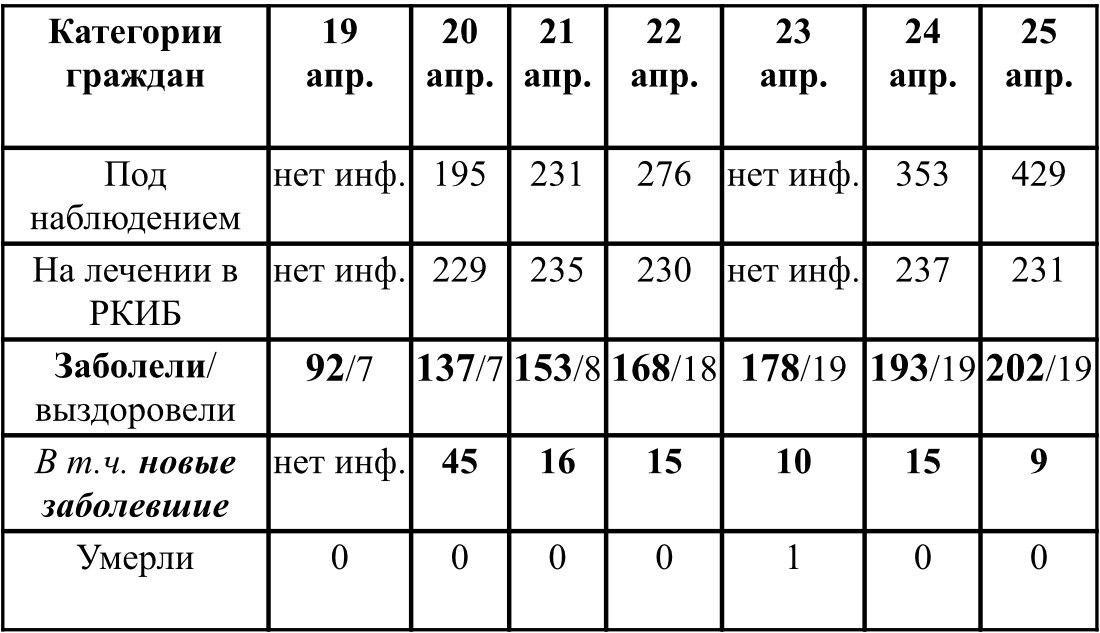 Ситуация с ростом и профилактикой коронавирусной инфекции в Удмуртии в период с 19 по 25 апреля 2020 г. По данным Главы УР Бречалова А.В.