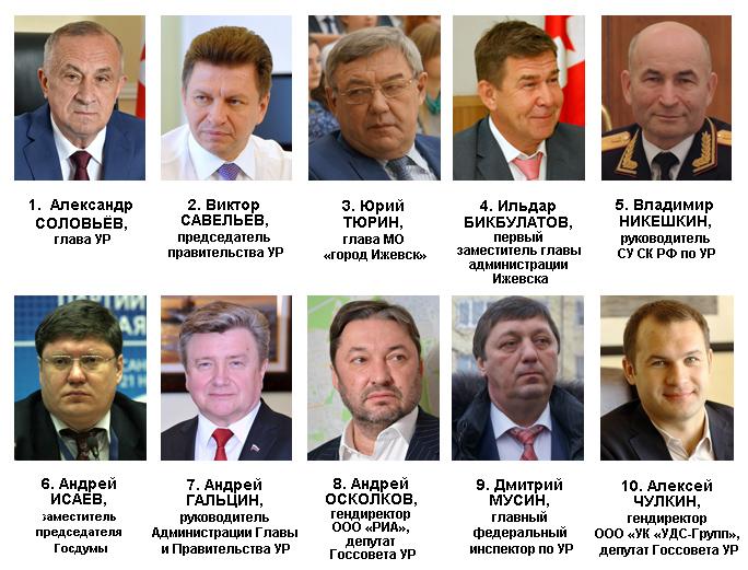 Рейтинг политического влияния в Удмуртии в апреле 2016 года. Источник: Ижевский ЭПИцентр