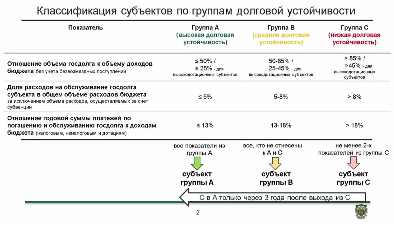 Критерии распределения по группам долговой устойчивости. Фото: стоп-кадр из видеоотчета Московского финансового форума — 2016.