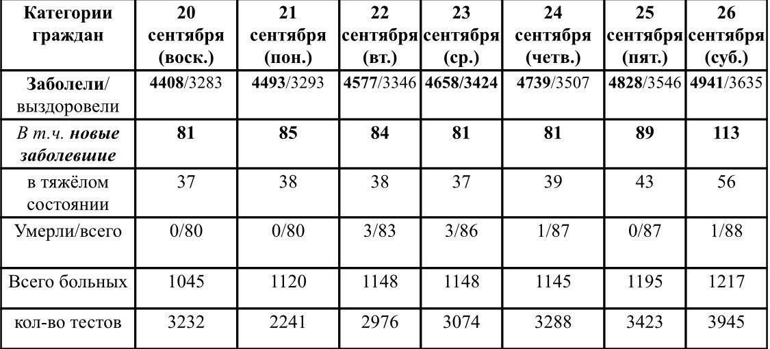 Ситуация с ростом и профилактикой коронавирусной инфекции в Удмуртии в период с 20 по 26 сентября 2020 г.