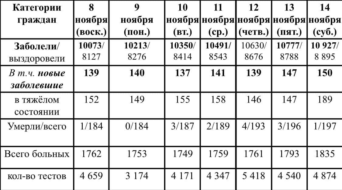 Ситуация с ростом и профилактикой коронавирусной инфекции в Удмуртии в период с 8 по 14 ноября 2020 г.