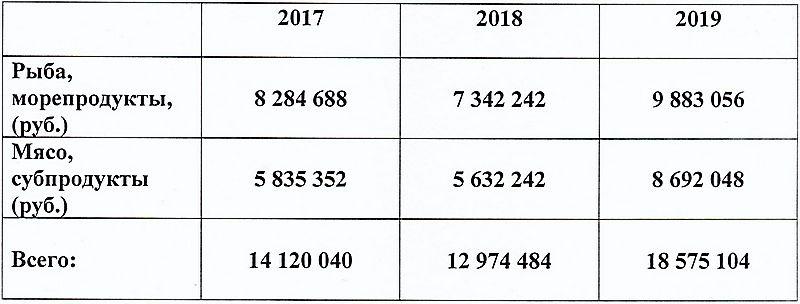 Общие данные по сумме лотов, заявленных БУК «Зоопарк Удмуртии» для закупки на электронных аукционах по категориям: рыба, морепродукты, мясо и субпродукты. Источник: zakupki.gov.ru