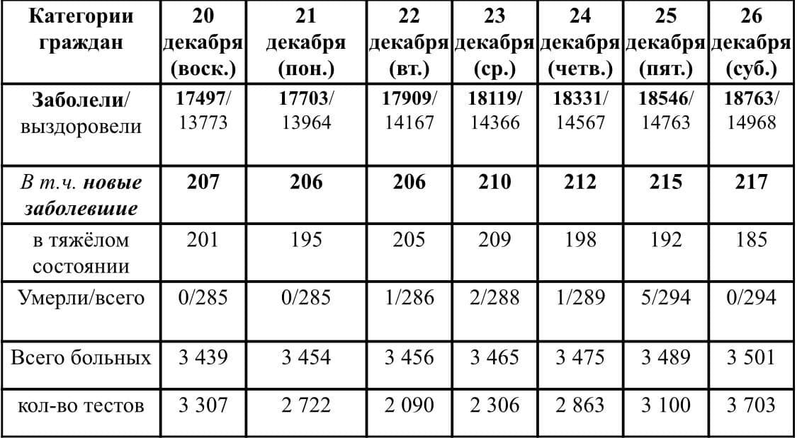Ситуация с ростом и лечением коронавирусной инфекции в Удмуртии в период с 20 по 26 декабря 2020 г.