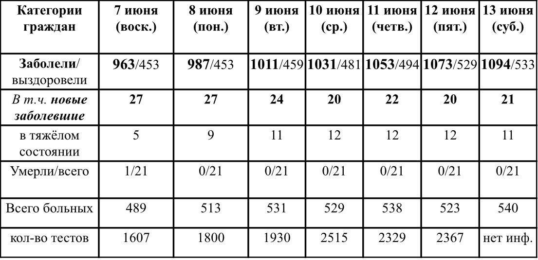 Ситуация с ростом и профилактикой коронавирусной инфекции в Удмуртии в период с 7 по 13 июня 2020 г. По данным Главы УР Бречалова А.В.