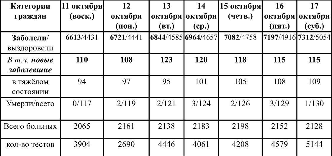 Ситуация с ростом и профилактикой коронавирусной инфекции в Удмуртии в период с 11 по 17 октября 2020 г.