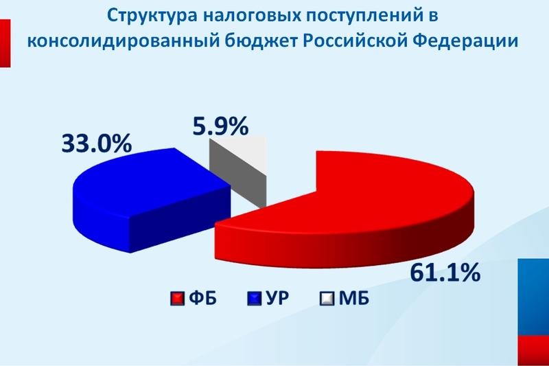 Источник: пресс-служба УФНС по УР