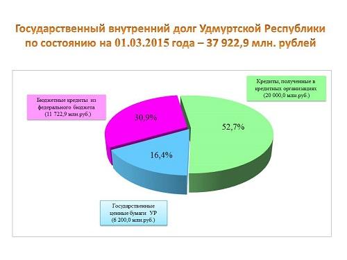 Данные Министерства финансов УР