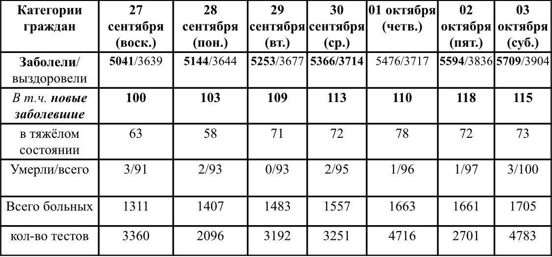 Ситуация с ростом и профилактикой коронавирусной инфекции в Удмуртии в период с 27 сентября по 3 октября 2020 г.