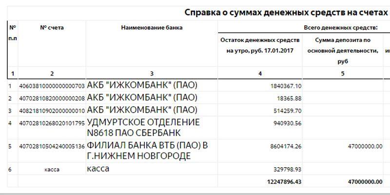Остатки денежных средств на счетах МУП «Ижводоканал» на день увольнения Владимира Пискайкина