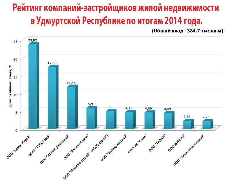 По данным Министерства строительства, архитектуры и жилищной политики УР.