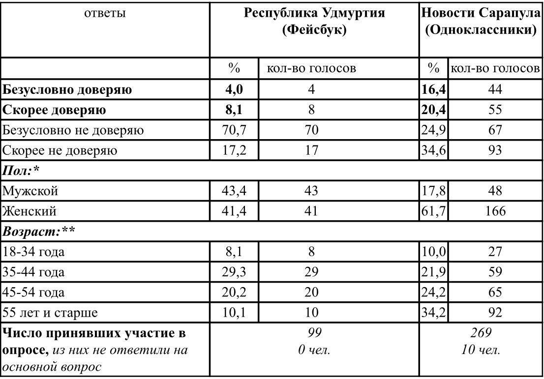 Итоги опросов в группе Фейсбук «Республика Удмуртия» и группе «Одноклассники» «Новости Сарапула» о доверии главе Удмуртской Республики Александру Бречалову. Период проведения опроса – 27-29 мая 2020 г. *прим. - не указали свой пол 15,2% участников опросов в группе «Республика Удмуртия и 20,5 % участников группы «Новости Сарапула»; **прим.- не указали свой возраст 32,3 % участников опроса в группе «Республика Удмуртия» и 9,7 % участников группы «Новости Сарапула. Источник: АНО «Ижевский ЭПИцентр»