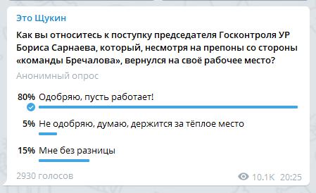 """Опрос телеграм-канала """"Это Щукин"""", период проведения 13-14 марта 2021 г."""