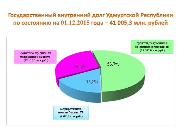Диаграмма с официального сайта Министерства финансов УР