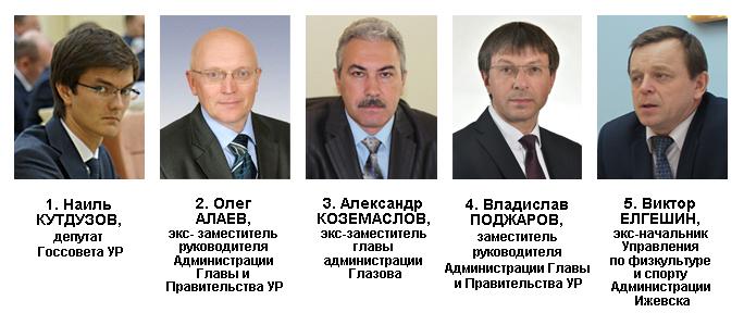 Антирейтинг политического влияния в Удмуртии в декабре 2016 года. Источник: Ижевский ЭПИцентр