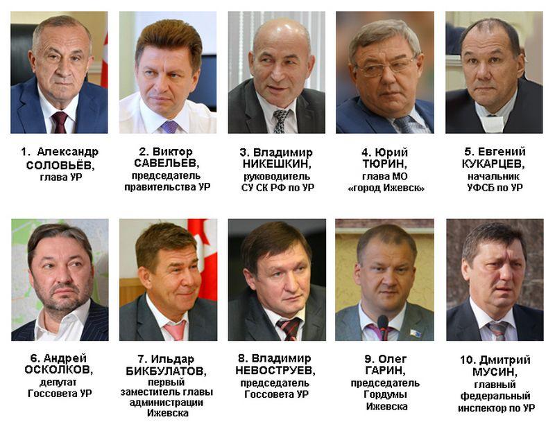 Рейтинг политического влияния в Удмуртии в январе — феврале 2017 года. Источник: Ижевский ЭПИцентр