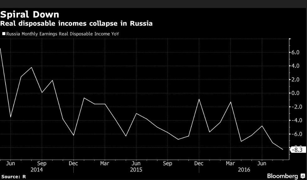Bloomberg констатирует коллапс платежеспособного спроса в России. Фото: finparty.ru
