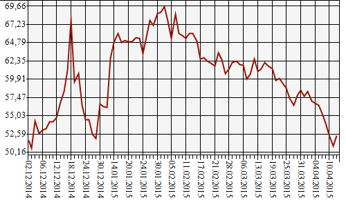 Динамика курса доллара США. Данные: Банк России