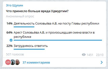 Итоги таких опросов тоже тревожный симптом снижения доверия Главе УР. Источник: Телеграм-канал «Это Щукин»
